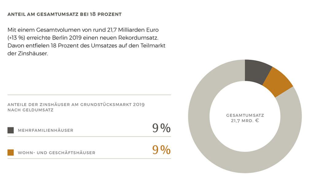 Der Anteil am Gesamtumsatz bei 18 Prozent für Mehrfamilien-, Wohn- und Geschäftshäuser