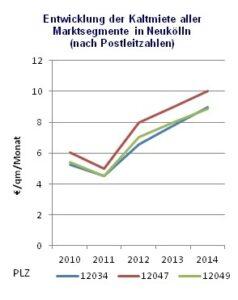 Neukölln Entwicklung der Kaltmiete bis 2014