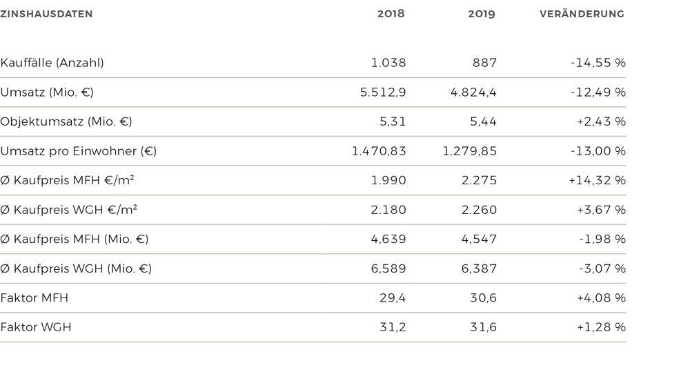 Zinshausdaten 2019