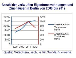 Anzahl der verkauften ETW u. Zinshäuser Berlin 2009 bis 2012