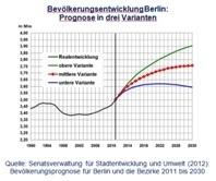 Bevölkerungsentwicklung Berlin Prognose