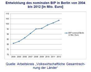 Entwicklung BIP in Berlin 2004 bis 2012