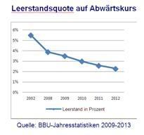 Leerstandsquote 2009 bis 2013