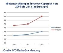 Mietentwicklung Treptow-Köpenick
