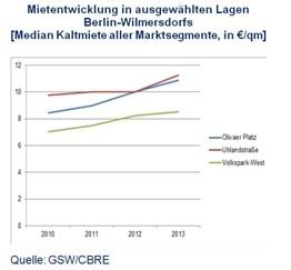 Mietentwicklung Wilmersdorf