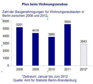 Plus beim Wohnungsneubau 2012