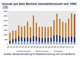 Umsatz auf dem Berliner Immobilienmarkt seit 1990